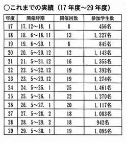 daigakuWG2018jiseki.JPG