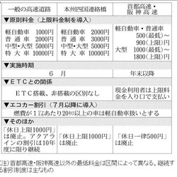 100410kousokudouroryoukin.jpg