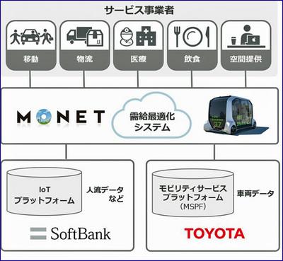 toyotasoftbank02.JPG