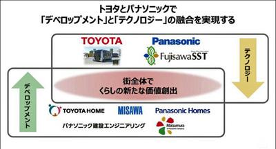 10toyotapanasonic02.JPG