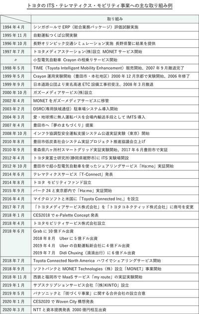 追加最終トヨタのITSの取り組み20200531.jpg