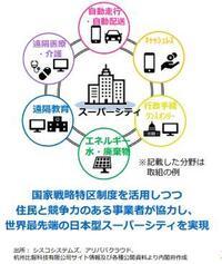 スーパーシティ概念図内閣府.jpg