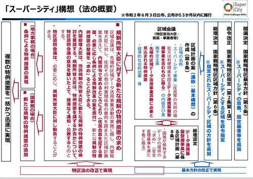 スーパーシティ法内閣府.jpg