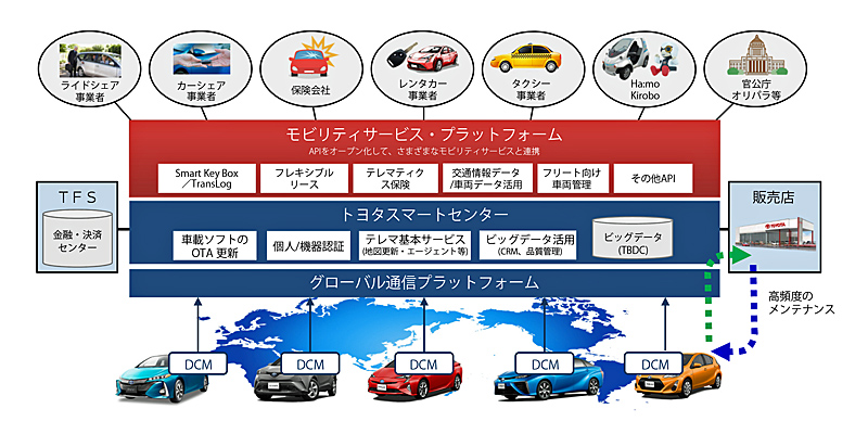 http://www.its-p21.com/information/images/20161031toyotaconnectedco.jpg