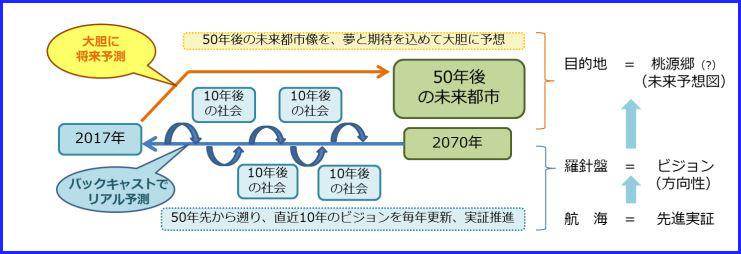 http://www.its-p21.com/information/images/201701toyotacitymiraitosi.JPG