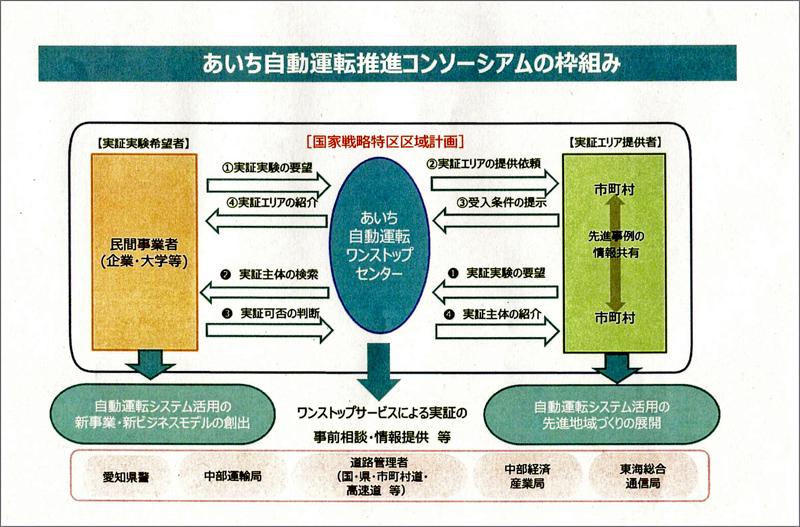 http://www.its-p21.com/information/images/aichi%20consortium.jpg