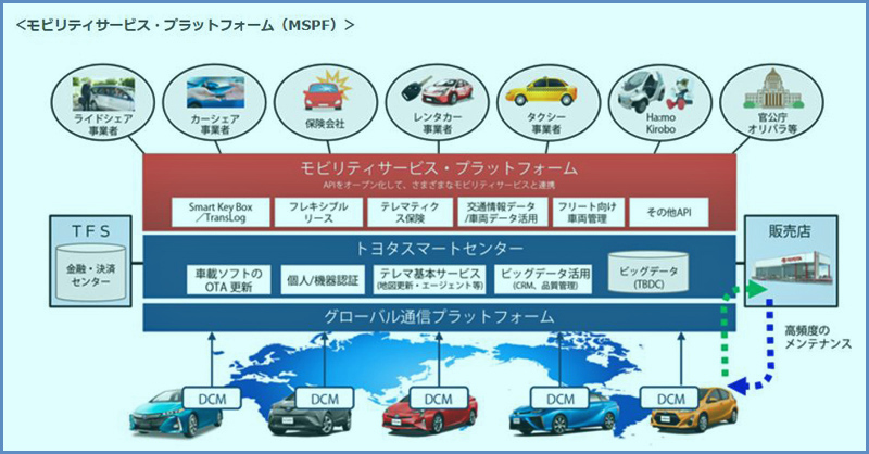 http://www.its-p21.com/information/images/toyotamobilityservise01.jpg